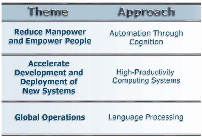 File:Major themes supporting enhanced decision-making..tiff