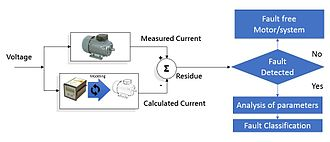 Condition monitoring - Model based systems concept