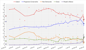 New Brunswick general election, 2018 - Three-day average of New Brunswick opinion polls from September 22, 2014, to the last possible date of the next election on September 24, 2018. Each line corresponds to a political party.