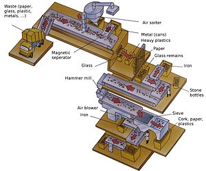 English: A schematic of a sorting machine for ...