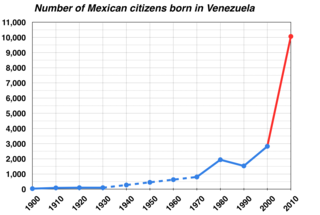 Graph of Mexicans born in Venezuela