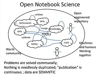 Open-notebook science - Image: Open Notebook Science