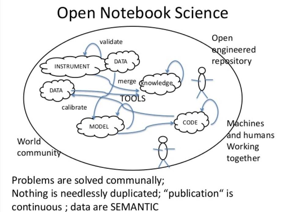 Open Notebook Science