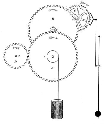 PSM V29 D198 Gravity clock escapement mechanism aided by weight.jpg