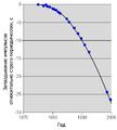 PSR 1913+16 orbital decay.png