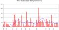 Patsy Hendren graph.png