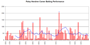 Patsy Hendren - Patsy Hendren's career performance graph.