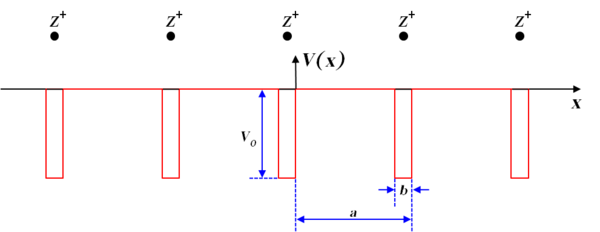 Rectangular potential graph of ions equally spaced a units apart. Rectangular areas of height v0 are drawn directly underneath each ion, starting at the x-axis and going downwards.