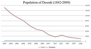 Desouk - Population of Desouk City (1882-2009).