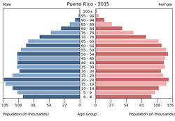 Population pyramid of Puerto Rico 2015.png
