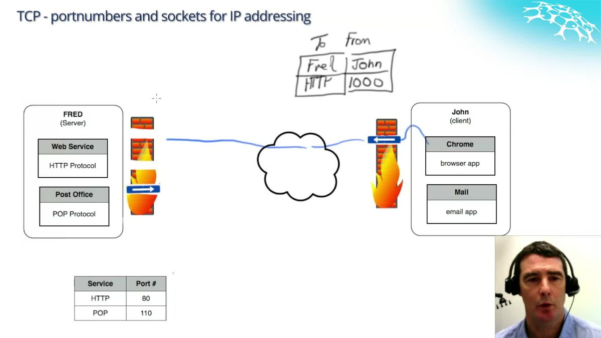 internet applications tcp and udp services Service overview and network port to system services as required tcp/ip and udp/ip ports that on other internet services.
