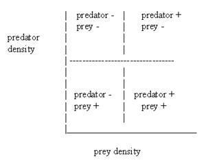 Table of predator prey interactions
