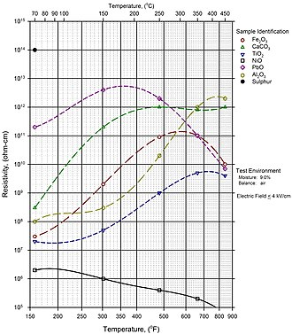 Electrostatic precipitator - Resistivity Values of Various Chemicals and Reagents as a Function of Temperature