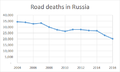 Road deaths in Russia, 2004-2016.png