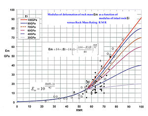 Rock mass rating - Output Chart for determining rock mass deformability modulus Em as a function of RMR