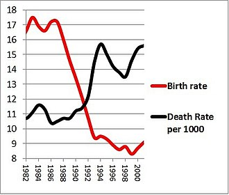 "Russian Cross - ""Russian Cross""; the black curve reflects the death rate dynamics, the red one corresponds to the birth rate (per thousand)"