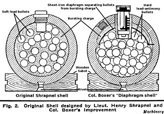 Shrapnel shell - Original Shrapnel design (left), and Boxer design of May 1852 which avoided premature explosions (right)