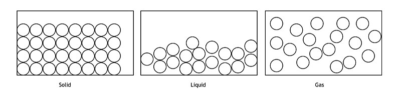 File:Solids liquids and gases - particle model.jpg