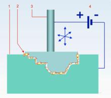 Принцип действия электроэрозионного станка