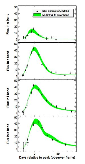 The Dark Energy Survey - Simulated DES supernovae light curves in four bands.