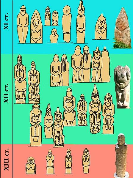 Схема половецьких баб