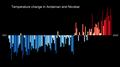 Temperature Bar Chart Asia-India-Andaman and Nicobar-1901-2020--2021-07-13.png