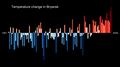 Temperature Bar Chart Asia-Russia-Bryansk-1901-2020--2021-07-13.png