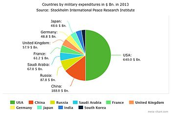 350px-Top_ten_military_expenditures_in_%24_in_2013.jpg