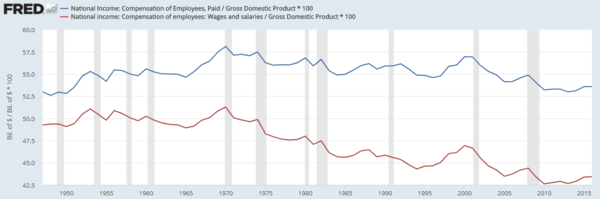 Total compensation's share of GDP has declined by 4.5 percentage points from 1970 to 2016. This implies that the share attributed to capital increased in that period. U.S. Compensation as Percent of GDP - v1.png