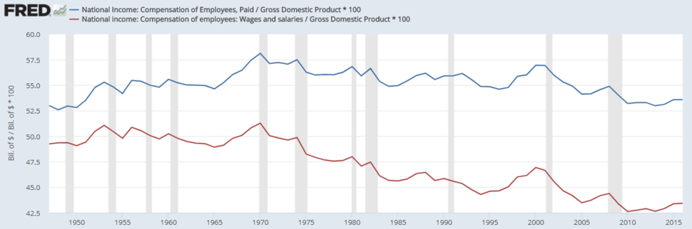 U.S. Compensation as Percent of GDP - v1