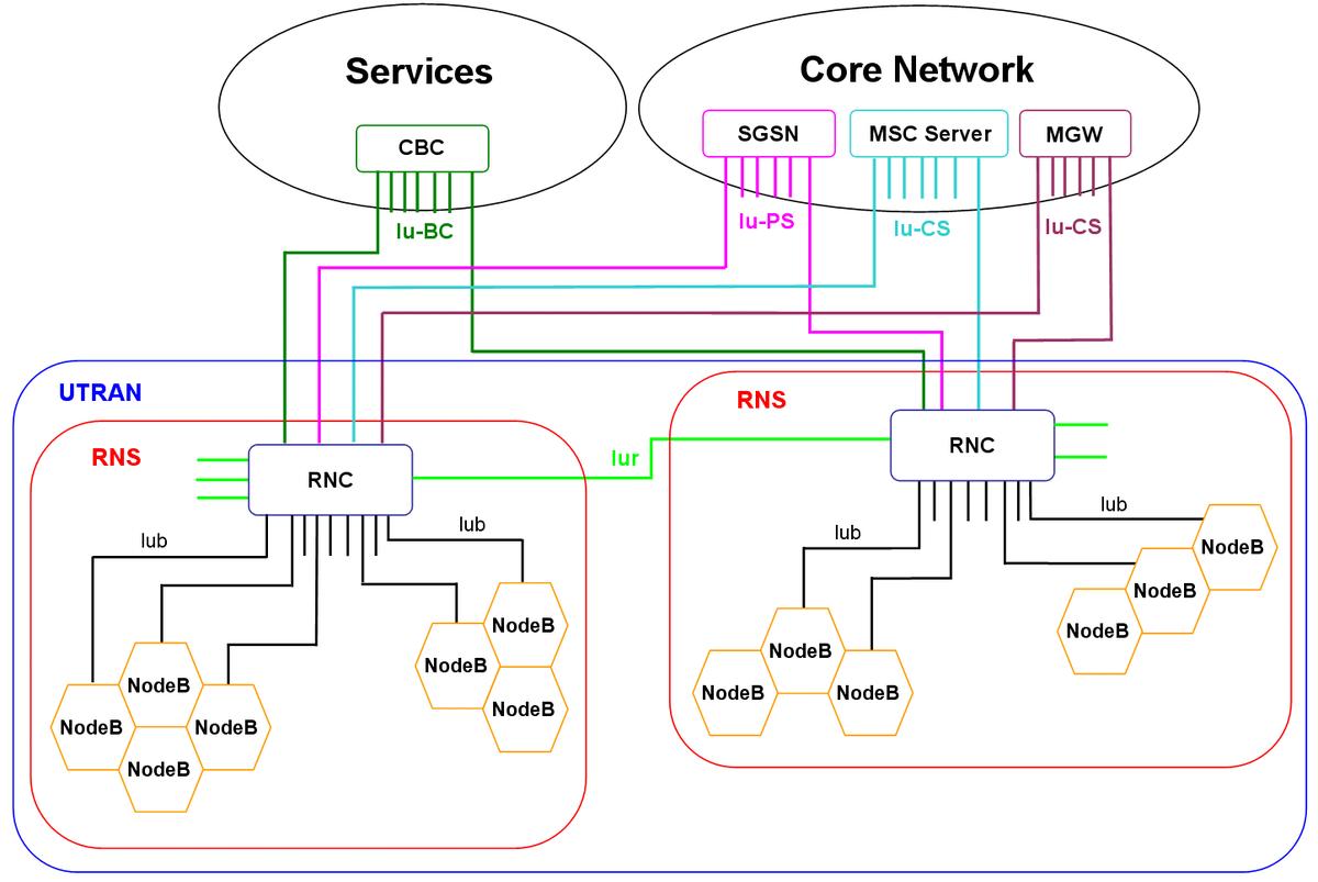 umts – wikipedija 3g network architecture diagram a mustang 3g alternator wiring diagram