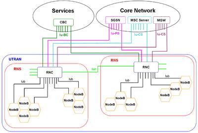 Universal Mobile Telecommunications System - Wikipedia, the