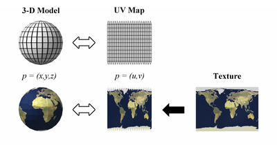 UV mapping - Wikipedia