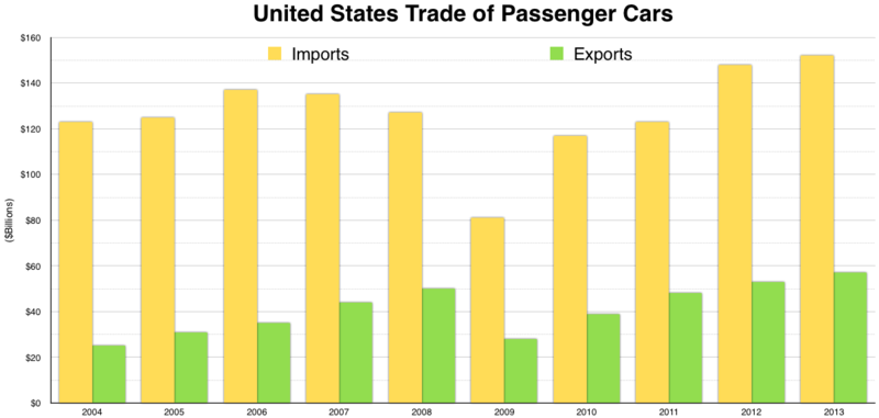 Comparison Of Imports Vs Exports Of The United States Wikipedia