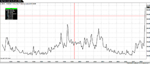English: Vix from start to Oct 9, 2008