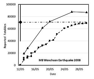 2008 Sichuan earthquake - Figure 1: Official fatality reports for the Wenchuan M8 earthquake as a function of time. Squares show fatalities, triangles show the sum of fatalities plus missing persons, which equaled the number of fatalities in the end. The diamond is the QLARM estimate 100 minutes after the earthquake, with the range of possible values given by the solid, vertical line through the diamond. The horizontal dash-dotted line indicates the average value of fatalities calculated by QLARM.