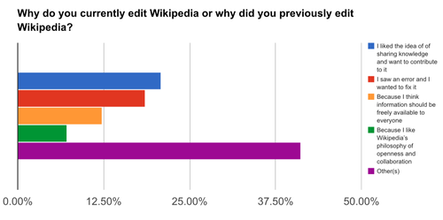 Wikipedia readership survey Pakistan 3.png