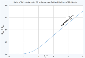 Skin effect - The ratio AC resistance to DC resistance of a round wire versus the ratio of the wire's radius to the skin depth.   As the skin depth becomes small relative to the radius, the ratio of AC to DC resistance approaches one half of the ratio of the radius to the skin depth.