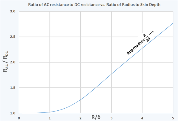 The ratio AC resistance to DC resistance of a round wire versus the ratio of the wire's radius to the skin depth. As the skin depth becomes small relative to the radius, the ratio of AC to DC resistance approaches one half of the ratio of the radius to the skin depth. Wire AC Resistance vs skin depth.png