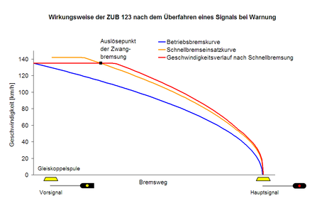 Wirkungsweise ZUB 123.PNG