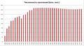 Динамика численности населения России с 1800 по 2012 гг..png