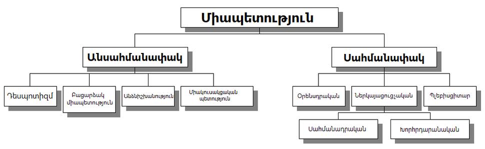 Միապետությունների կառուցվածքը գծապատկերով