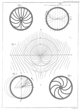 Persistence of vision - Illustration plate for Peter Mark Roget's Explanation of an Optical Deception in the Appearance of the Spokes of a Wheel Seen through Vertical Apertures (1825)