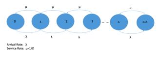 M/D/1 queue - Stage Space Diagram of M/D/1 Queue