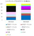 2017年4月のTBS「CDTV」ランキング構成比の変化.png