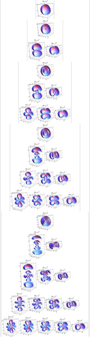 Hydrogen-like atom - Schrödinger 3D Spherical Harmonic orbital solutions in 3D Parametric Density plots