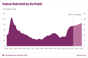 National debt of the United States - Federal Debt Held by the Public as a percentage of gross domestic product (GDP), from 1940 to 2016 with future projections