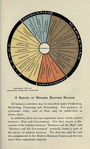 Alexander Hamilton Institute - A Survey of Modern Business Science, 1921