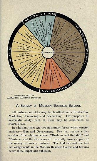 Alexander Hamilton Institute - A Survey of Modern Business Science, 1921