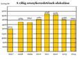 A globális aranykereslet alakulása 2007-2014.png